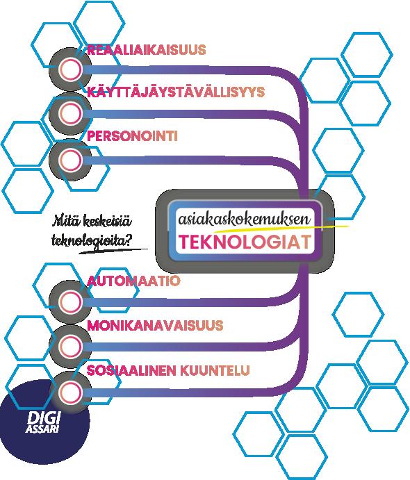 Mindmap asiakaskokemuksen keskeisistä teknologioista: realliaikaisuus, käyttäjäystävällisyys, personointi, automaatio, monikanavaisuus, sosiaalinen kuuntelu