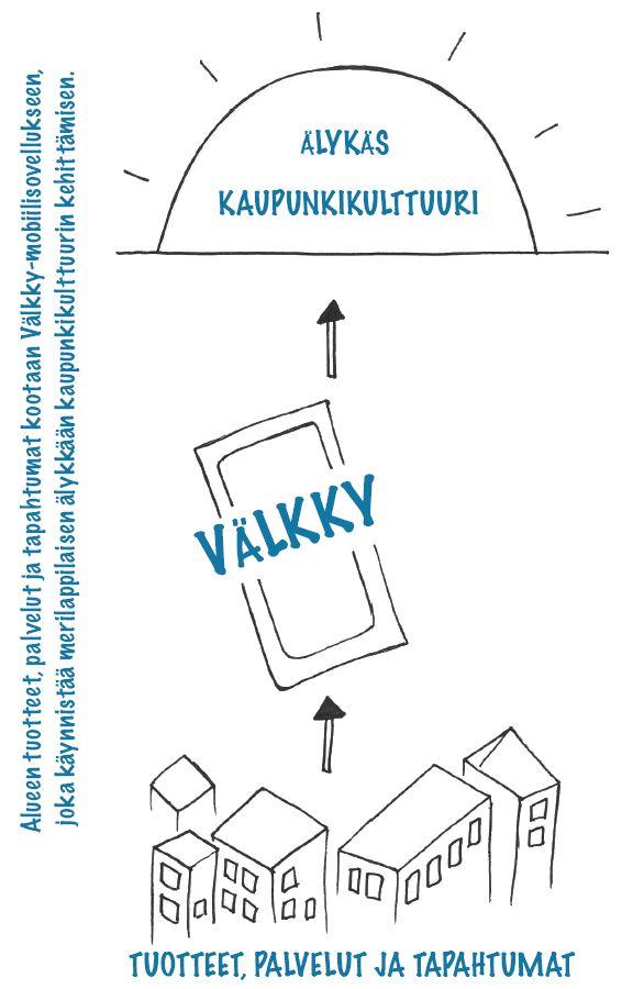 VÄLKKY-mobiilisovellus