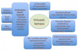 Hahmotelmia virtuaalikampuksesta