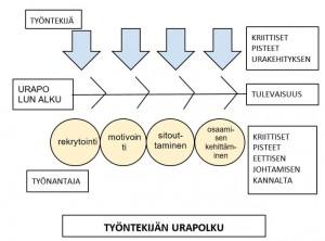 Pohjoisen mikro- ja pk-yritysten käyttöön mallinnettu urapolku. Lonka 2015.