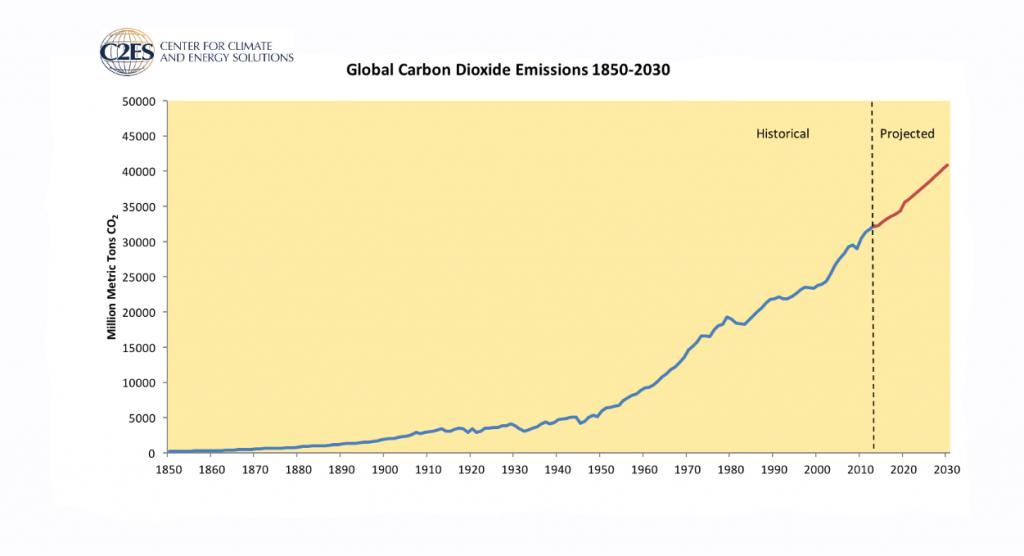 Kuva 1: Maailman hiilidioksidipäästöt. (Lähde: Center for Climate and Energy Solutions)