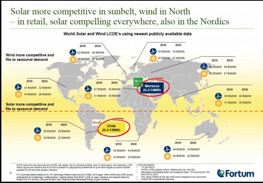 Kuva 2: Aurinko- ja tuulienergian tuotantohintoja maailmalta sekä ennuste hintakehityksestä 2030-luvulle. Lähde: Fortum Oyj