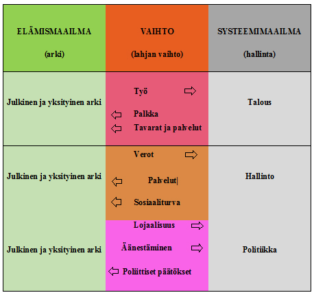 Kuvio 2. Elämismaailman ja systeemimaailman suhteet ja niiden ylläpito.