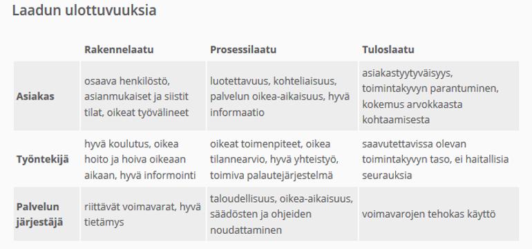 Kuva 1. Laadun ulottuvuuksia. Sosiaaliala 2014.