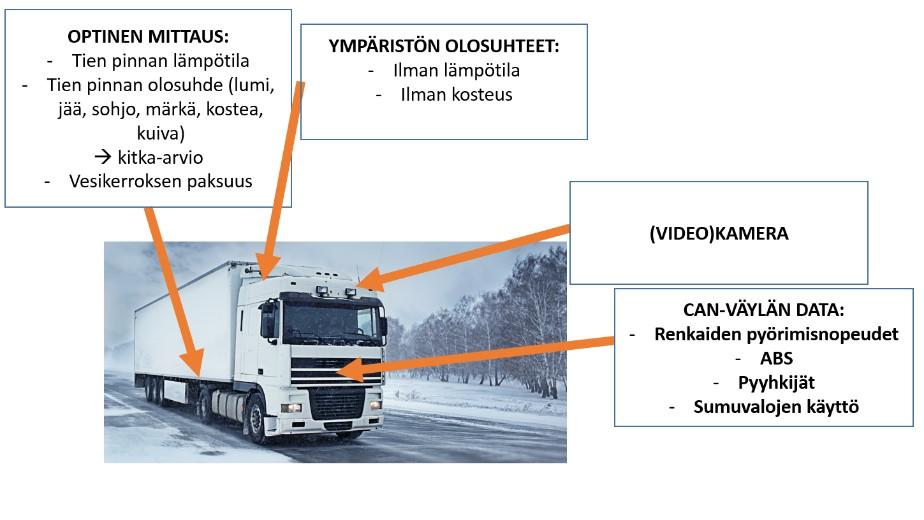 Kuva 3. Esimerkkejä datasta, jota voidaan kerätä ajoneuvopohjaisesti.