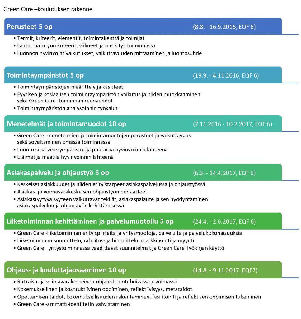 Kuva 1. Green Care -koulutuksen rakenne