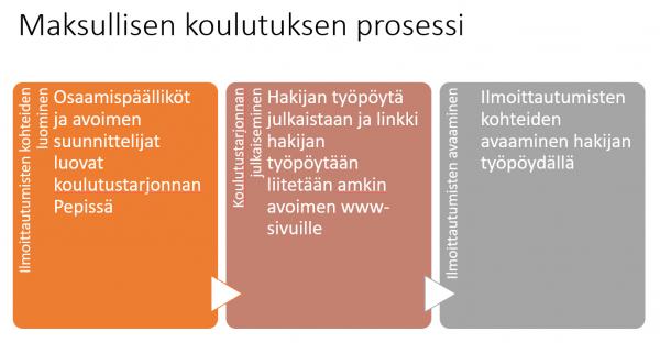 Maksullisen koulutuksen prosessi